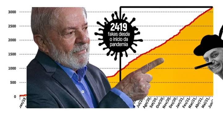 """LULA: """"Bolsonaro já mentiu 3.151 vezes na presidência e pode entrar para o Guinness Book"""""""